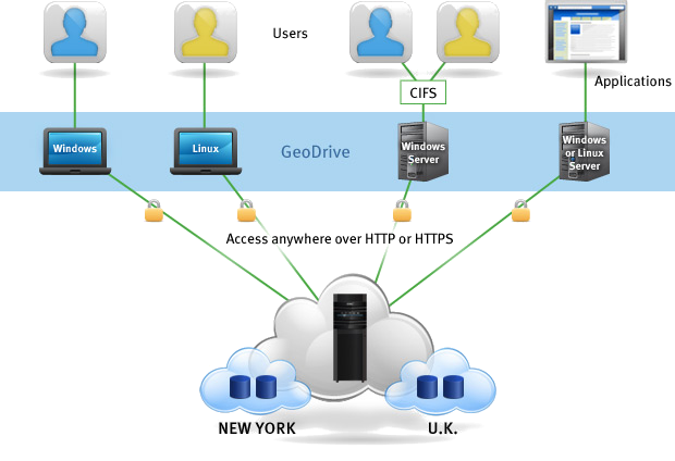 TL Systems provides  geo-drive cloud backup
